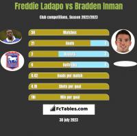 Freddie Ladapo vs Bradden Inman h2h player stats