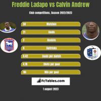Freddie Ladapo vs Calvin Andrew h2h player stats
