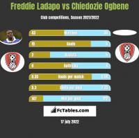 Freddie Ladapo vs Chiedozie Ogbene h2h player stats