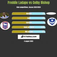 Freddie Ladapo vs Colby Bishop h2h player stats