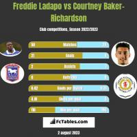 Freddie Ladapo vs Courtney Baker-Richardson h2h player stats