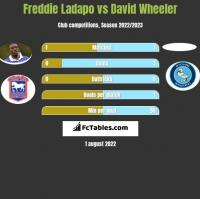 Freddie Ladapo vs David Wheeler h2h player stats