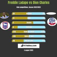 Freddie Ladapo vs Dion Charles h2h player stats