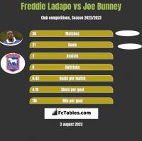 Freddie Ladapo vs Joe Bunney h2h player stats