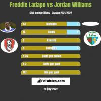 Freddie Ladapo vs Jordan Williams h2h player stats