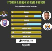 Freddie Ladapo vs Kyle Vassell h2h player stats