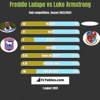 Freddie Ladapo vs Luke Armstrong h2h player stats