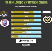 Freddie Ladapo vs Offrande Zanzala h2h player stats
