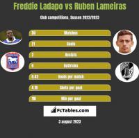 Freddie Ladapo vs Ruben Lameiras h2h player stats