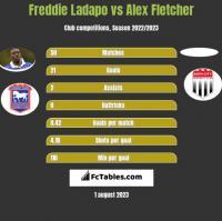 Freddie Ladapo vs Alex Fletcher h2h player stats