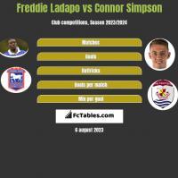Freddie Ladapo vs Connor Simpson h2h player stats