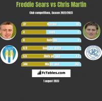 Freddie Sears vs Chris Martin h2h player stats