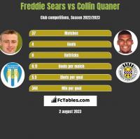 Freddie Sears vs Collin Quaner h2h player stats