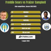 Freddie Sears vs Fraizer Campbell h2h player stats