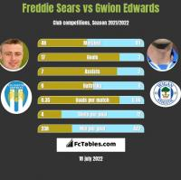 Freddie Sears vs Gwion Edwards h2h player stats