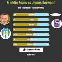 Freddie Sears vs James Norwood h2h player stats