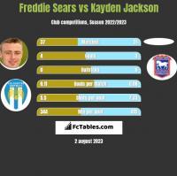 Freddie Sears vs Kayden Jackson h2h player stats