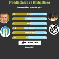 Freddie Sears vs Nouha Dicko h2h player stats