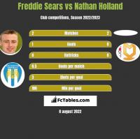 Freddie Sears vs Nathan Holland h2h player stats