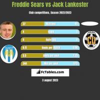 Freddie Sears vs Jack Lankester h2h player stats