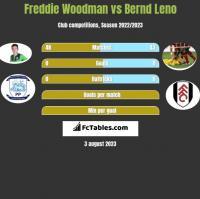 Freddie Woodman vs Bernd Leno h2h player stats