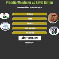 Freddie Woodman vs David Button h2h player stats