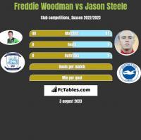 Freddie Woodman vs Jason Steele h2h player stats