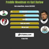 Freddie Woodman vs Karl Darlow h2h player stats