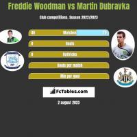 Freddie Woodman vs Martin Dubravka h2h player stats