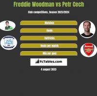 Freddie Woodman vs Petr Cech h2h player stats