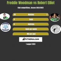 Freddie Woodman vs Robert Elliot h2h player stats