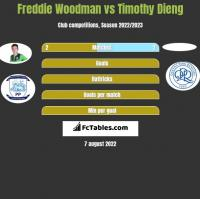Freddie Woodman vs Timothy Dieng h2h player stats