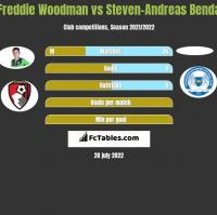 Freddie Woodman vs Steven-Andreas Benda h2h player stats