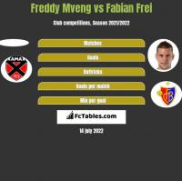 Freddy Mveng vs Fabian Frei h2h player stats