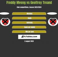 Freddy Mveng vs Geoffrey Treand h2h player stats