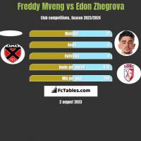 Freddy Mveng vs Edon Zhegrova h2h player stats