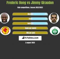 Frederic Bong vs Jimmy Giraudon h2h player stats
