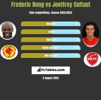 Frederic Bong vs Joeffrey Cuffaut h2h player stats