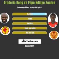 Frederic Bong vs Pape Ndiaye Souare h2h player stats