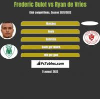 Frederic Bulot vs Ryan de Vries h2h player stats