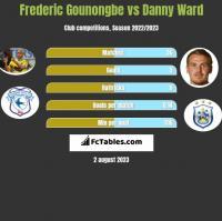 Frederic Gounongbe vs Danny Ward h2h player stats