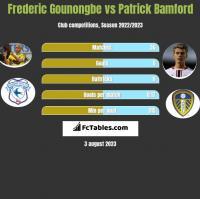 Frederic Gounongbe vs Patrick Bamford h2h player stats