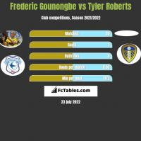 Frederic Gounongbe vs Tyler Roberts h2h player stats