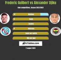 Frederic Guilbert vs Alexander Djiku h2h player stats