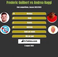 Frederic Guilbert vs Andrea Raggi h2h player stats