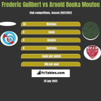 Frederic Guilbert vs Arnold Bouka Moutou h2h player stats
