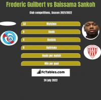Frederic Guilbert vs Baissama Sankoh h2h player stats