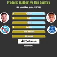 Frederic Guilbert vs Ben Godfrey h2h player stats