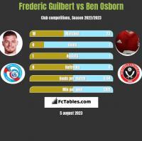 Frederic Guilbert vs Ben Osborn h2h player stats