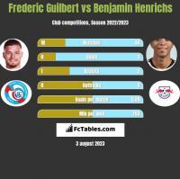 Frederic Guilbert vs Benjamin Henrichs h2h player stats